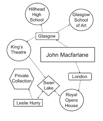 Schematic diagram showing an excerpt from a data linkage model produced for the Power to Transform research project to characterise the designer John Macfarlane (copyright University of Glasgow)